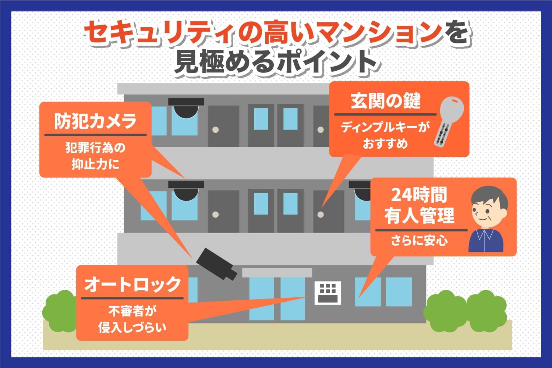 セキュリティの高いマンションを選ぼう|ALSOK