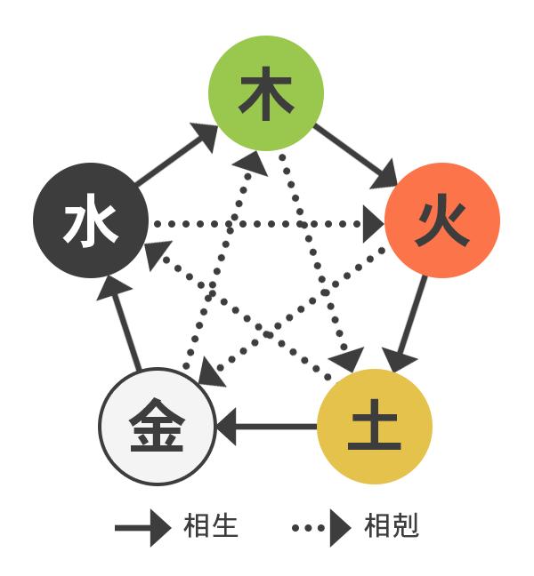 陰陽五行説とは - 占いCOLLECTION