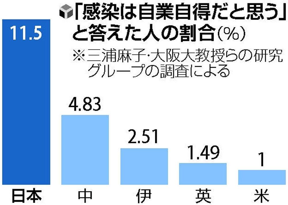 コロナ感染は自業自得」日本は11%、米英の10倍…阪大教授など調査 ...