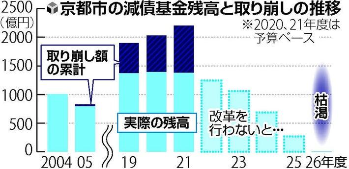 京都市 財政破綻の危機、28年度にも再生団体…1600億円の収支改善 ...