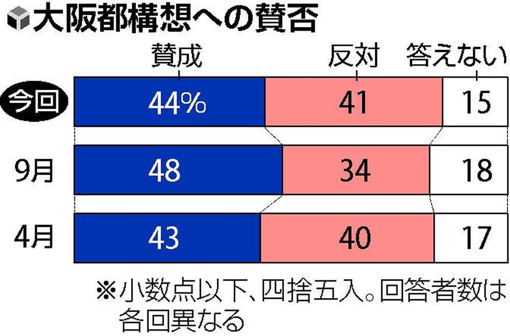 大阪都構想の賛否拮抗、「反対」が7ポイント増え41%…読売世論調査 ...