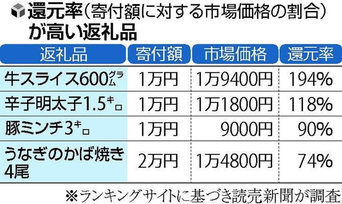 なぜあの値段で…寄付1万円で牛肉1万9千円相当、「抜け道」も : 経済 ...