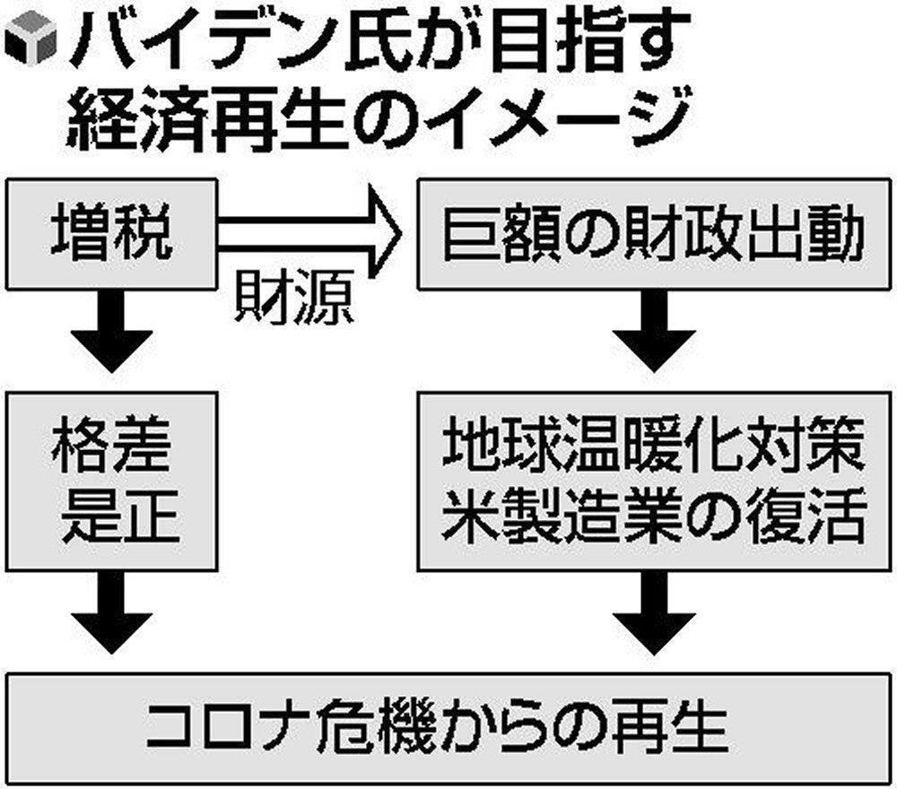 大きな政府」へ転換、バイデン氏勝利で経済再生に増税・巨額出動 ...