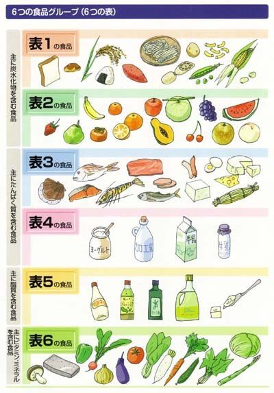 食品群と交換表 : 糖尿病 解明ワールド