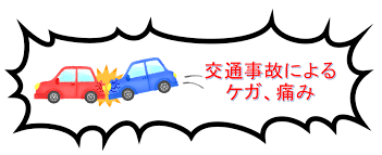 交通事故イラスト | 八女 整骨院なかきど