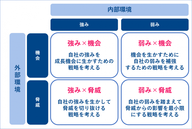 Keywordmap アカデミー