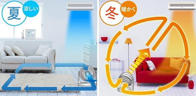 目からウロコ!エアコンの効果を高めるサーキュレーターの正しい使い方 ...