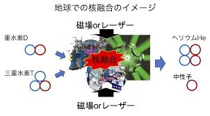 """プラズマ中の""""揺らぎ""""を診る ~ 核融合発電実現に向けて~ - Laborify"""