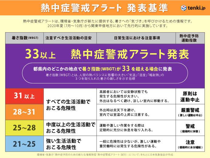 東京都など 初の「熱中症警戒アラート」発表(日直予報士 2020年08月06 ...