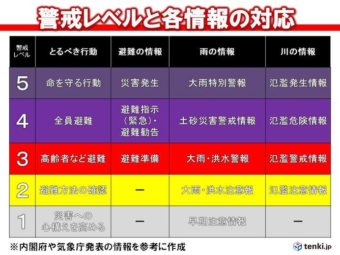 防災の日 警戒レベルの再確認を(日直予報士 2019年09月01日) - 日本 ...