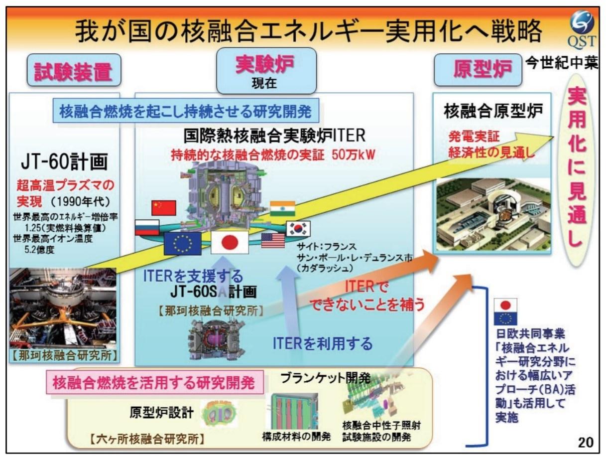 中国が自主開発した核融合研究装置「HL―2M」はどのような使われ方が ...