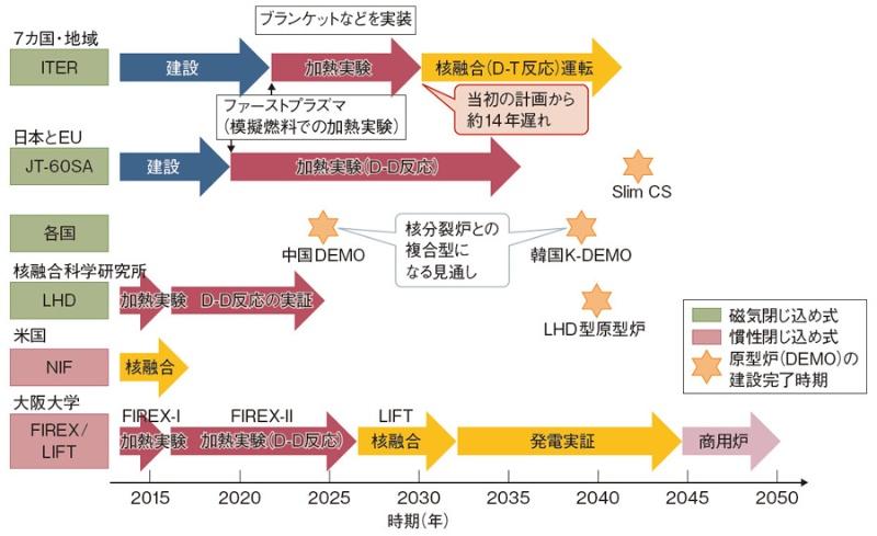 """第1部:全体動向】""""地上の太陽""""にあと一歩、2020年代前半にも実用化か ..."""
