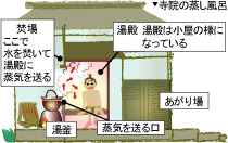 ナスラック】お風呂の歴史 - お役立ち情報