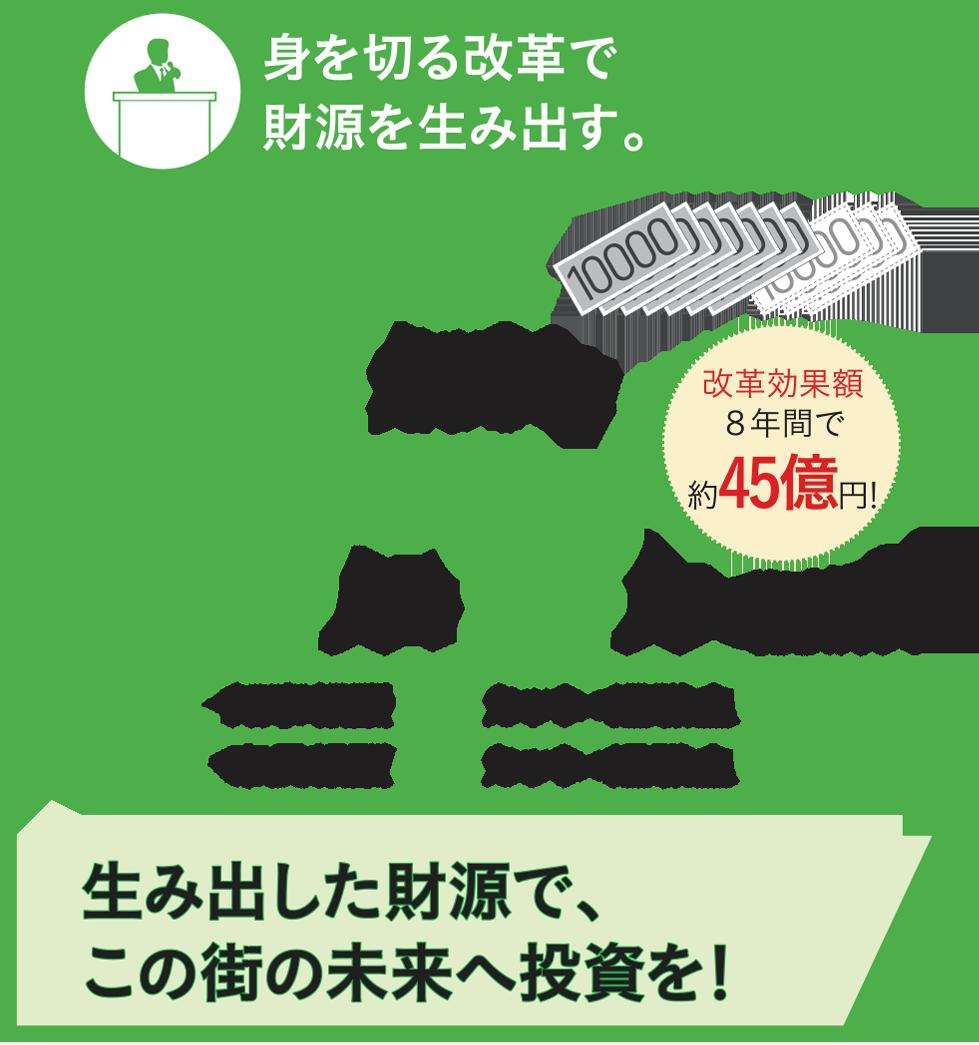 政策と理念   坂こうき   大阪府議会議員(大阪市福島区及び此花区)