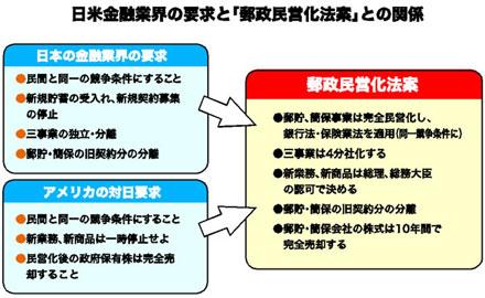 郵政民営化/なぜ「百害あって一利なし」なのか /小泉首相はゴリ押しするが…