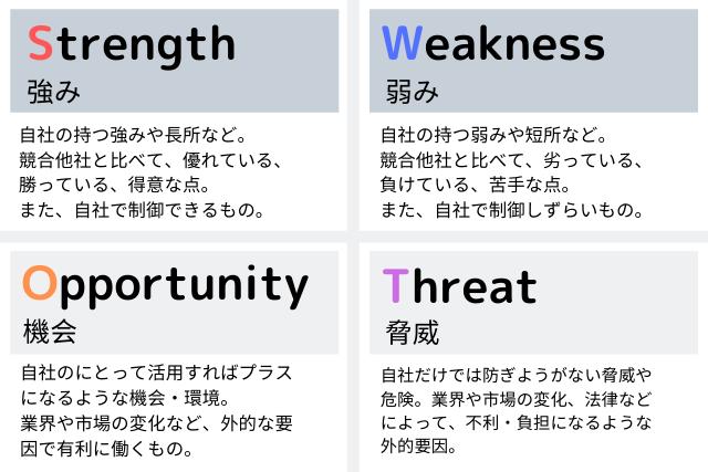 SWOT分析って何? | inglow:愛知名古屋のマーケティング ...