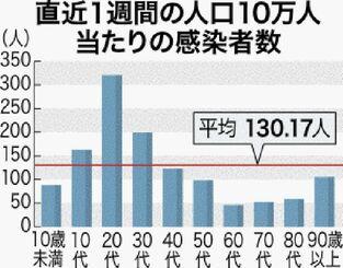 若者の自粛疲れか 沖縄コロナ感染の最多は20代 全年代で突出の週320人 ...