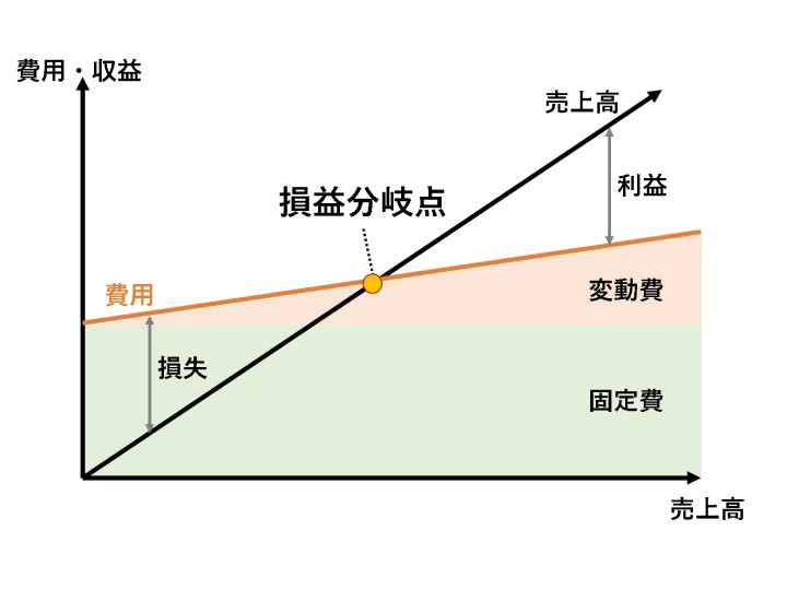 資金ショートしない「損益分岐点」の計算方法 ラーメン店経営から解説 ...