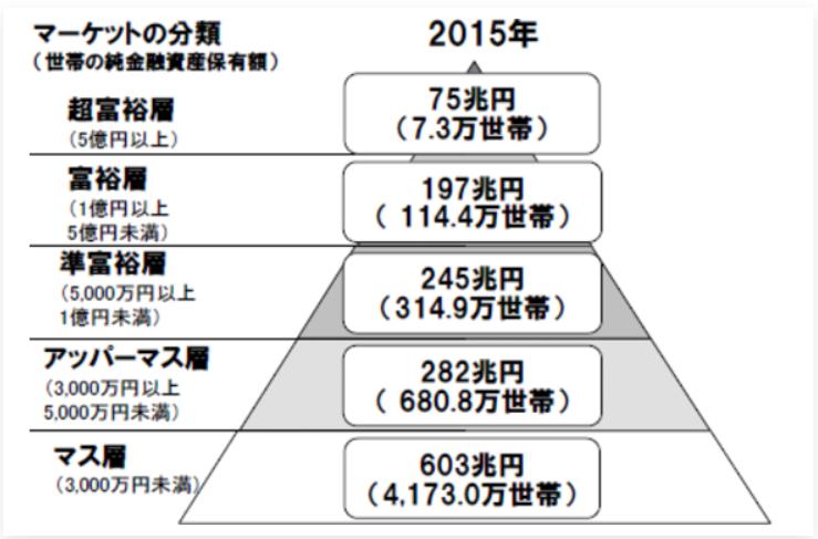 アッパーマス層】金融資産3,000万円の高み - 米国株投資で資産1億円奮闘記