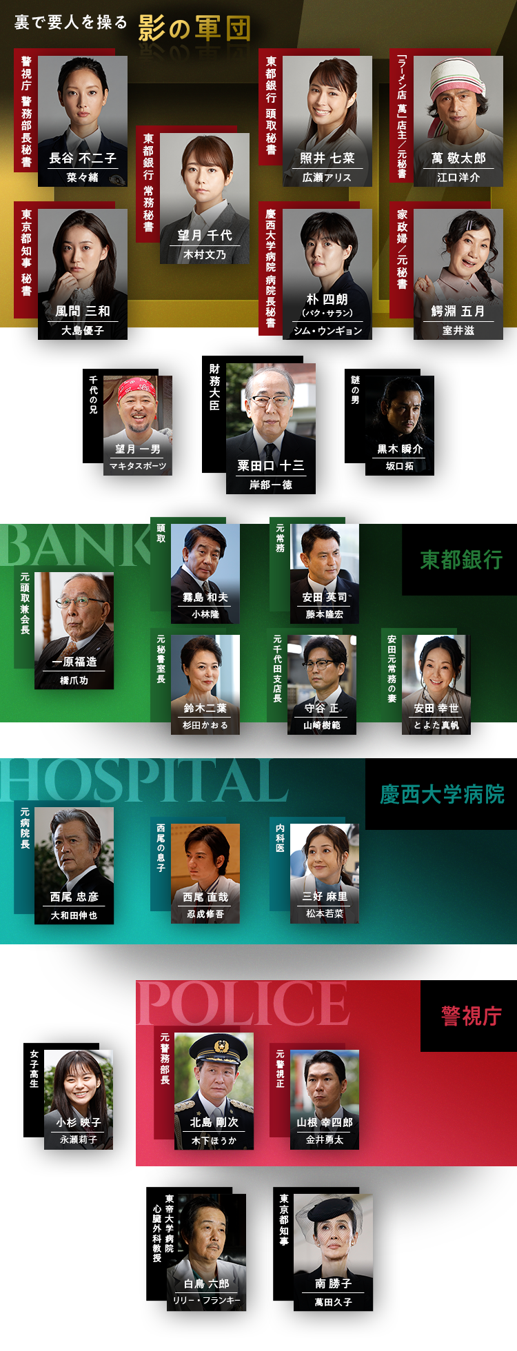 相関図・キャスト|木曜ドラマ『七人の秘書』|テレビ朝日