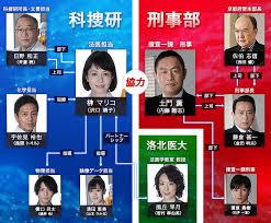 相関図・キャスト|木曜ミステリー 科捜研の女|テレビ朝日