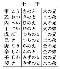 じっ‐かん【十干】 - 広辞苑無料検索