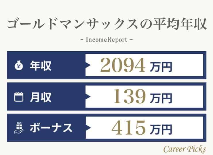 ゴールドマン・サックスの年収は2,094万円!年代・役職別・新卒の給与 ...