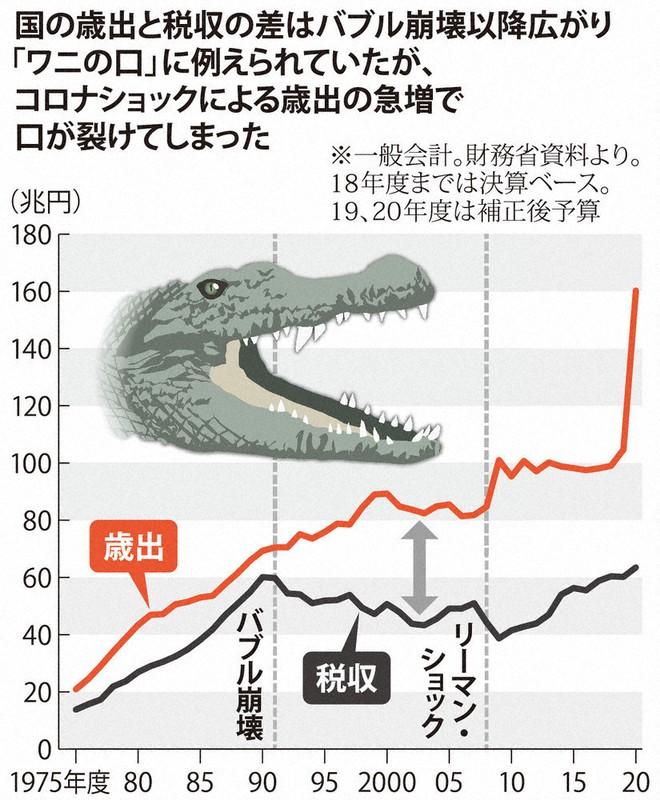日銀若手記者が直撃:コロナ対策で借金増加、いいの?/上 日銀超低 ...
