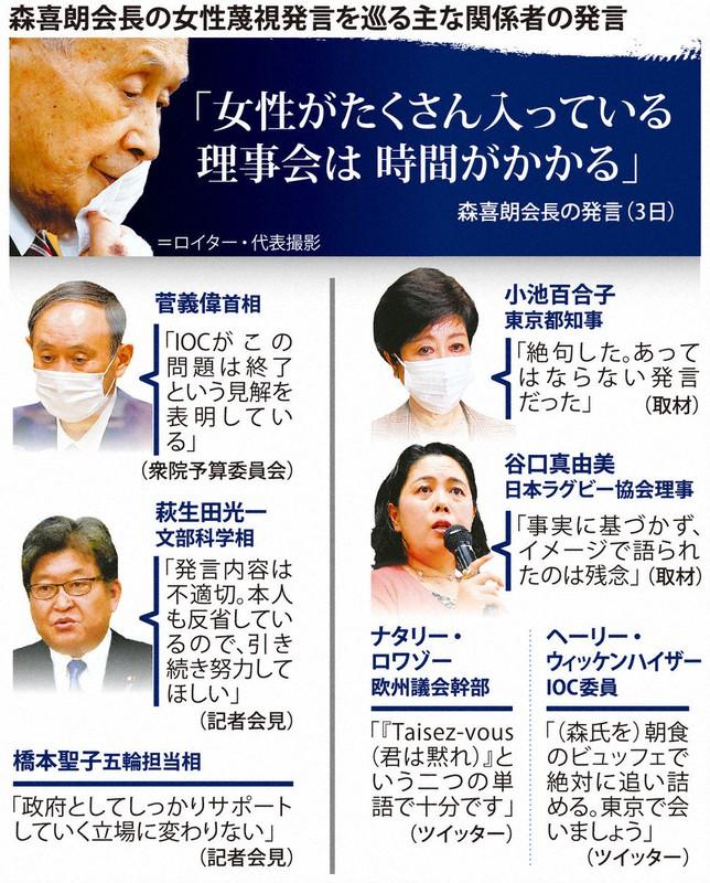 閣僚ら「発言は批判、続投は擁護」 森喜朗氏巡り国内外世論とズレ ...