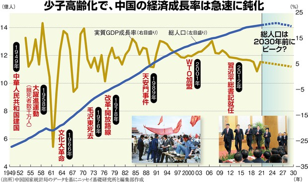 中国 本当の危機:仕事・結婚・出産拒否の「横たわり族」が増加 無気力 ...
