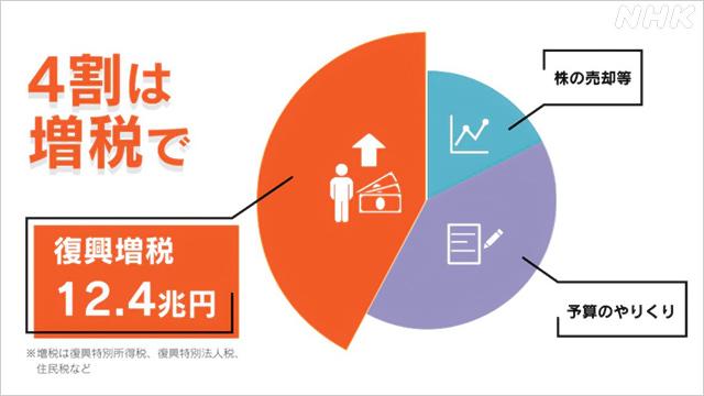 復興予算 32兆円はどう使われた?   NHK政治マガジン