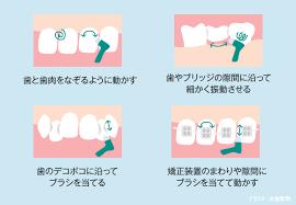 歯ブラシと糸ようじどっちが先??|新着情報・オフィシャルブログ ...