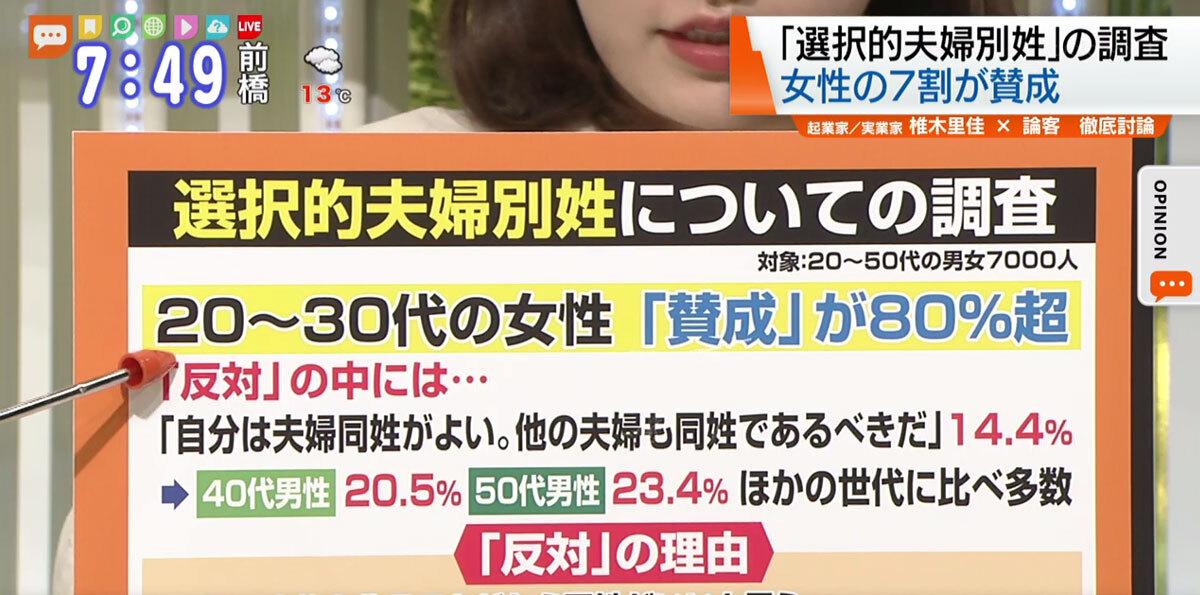 進まない選択的夫婦別姓議論、選択制なのになぜ実現しない?|TOKYO ...