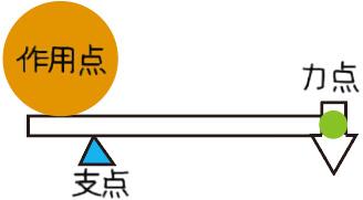 てこ(梃子)の原理 | アトムCSタワー