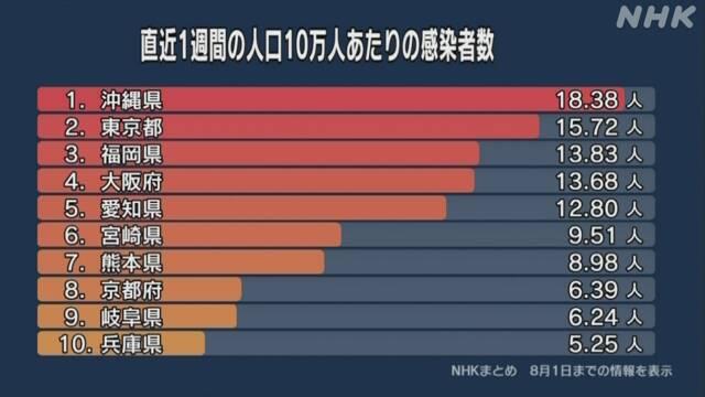 コロナ 10万人当たりの感染者数 沖縄がトップ 次いで東京 福岡 | 新型 ...