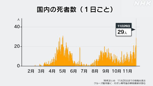 データで読む】新型コロナ死者数 第1波のピーク時と並ぶ水準   新型 ...