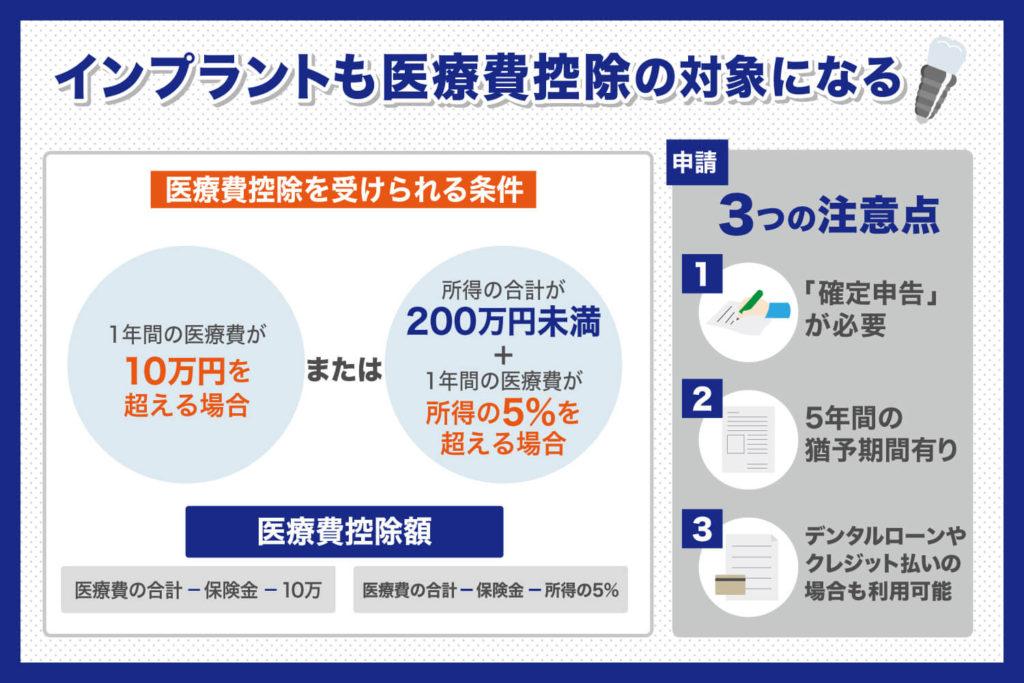 インプラントの医療費控除|名古屋歯科