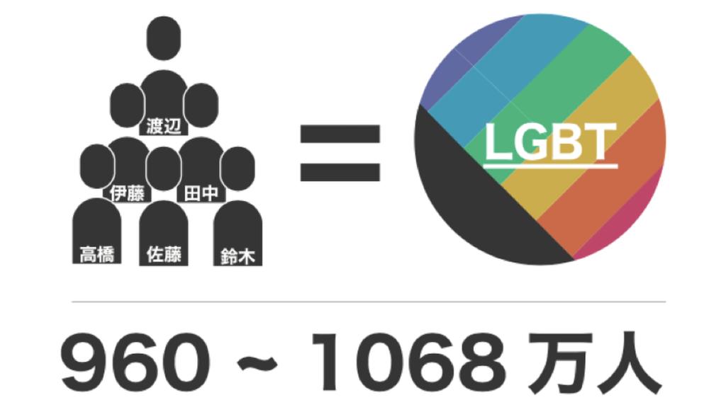 LGBTとは?【5分で読める基礎知識】 | LGBT就活・転職活動サイト ...