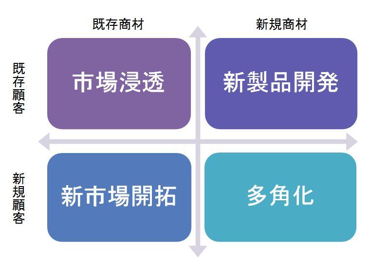 元戦略コンサルが教える】新規事業系ケース問題のアプローチ(前編)