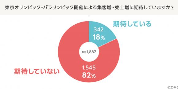 意外】東京オリンピックの集客・売上増に「期待していない」お店が8割 ...