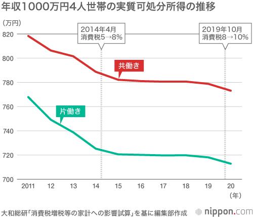 使えるお金じわり減少:19年消費税増税で共働き年収1000万円の4人家族 ...
