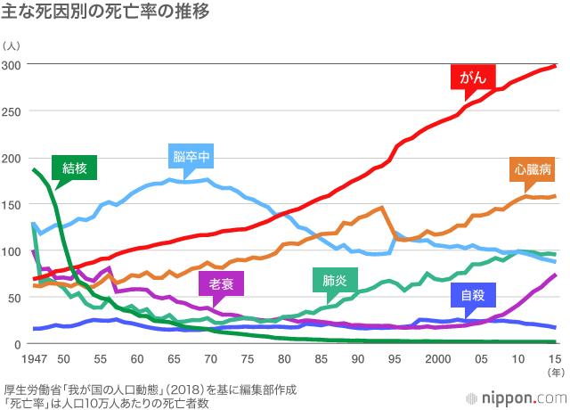 日本人の死因、不動のトップはがん : 高齢化が影響 | nippon.com