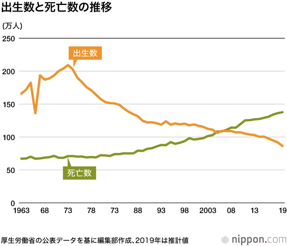 2019年の出生数初の90万人割れへ : 自然減は50万人超 | nippon.com