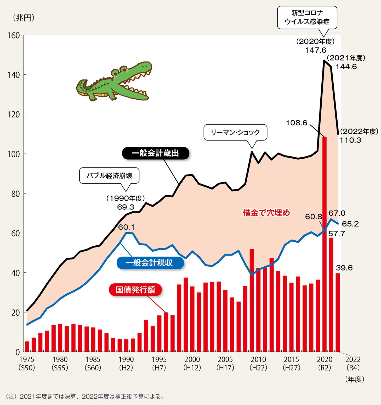 どのくらい借金に依存してきたのか 財務省