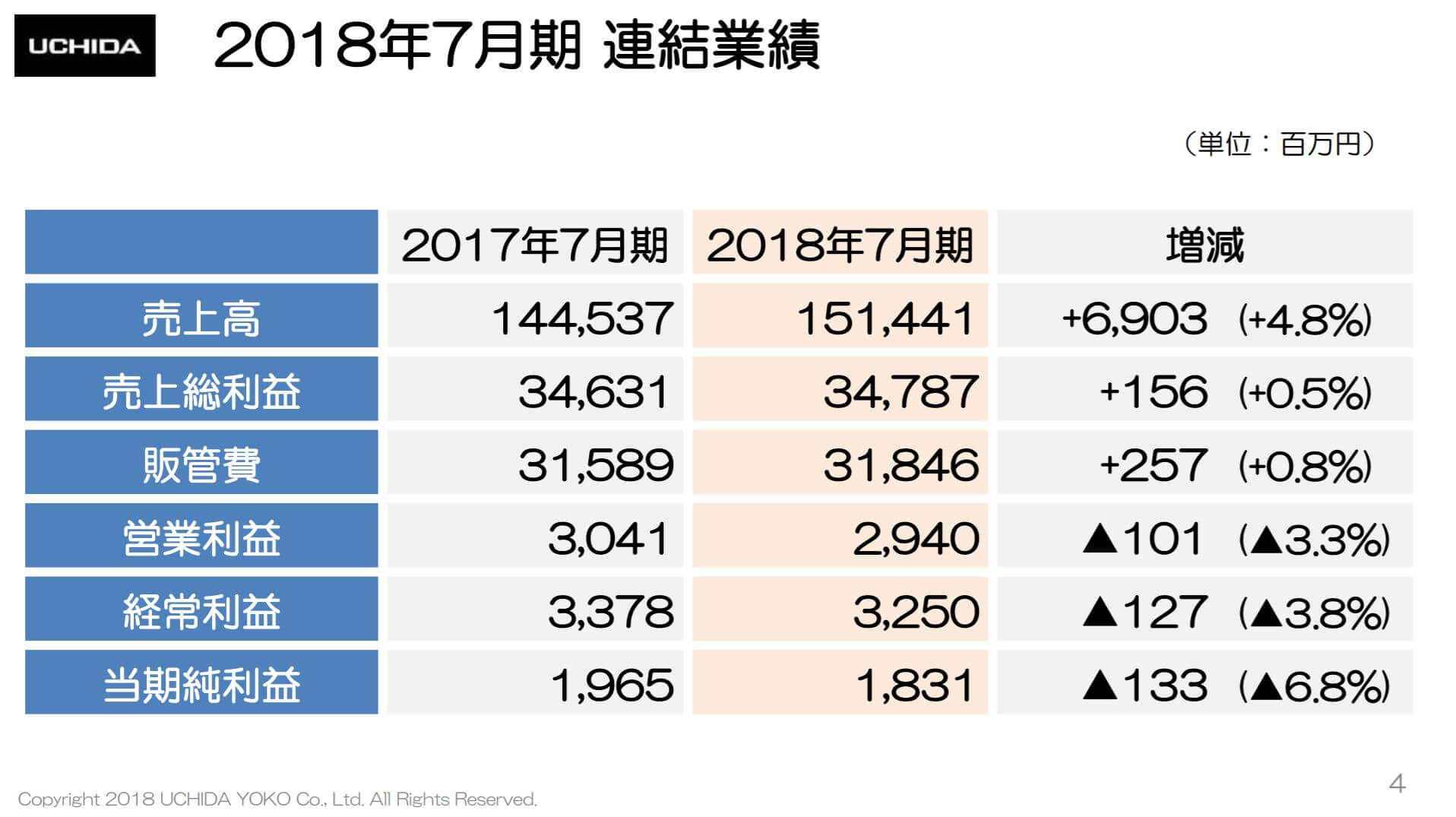 内田洋行の2018年7月期決算。売上高1514.4億円、営業利益率は1.9%