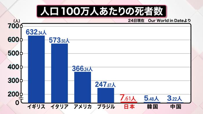"""日本で""""死亡率""""が低いナゾ 解明のカギを研究へ 新型コロナウイルスと ..."""