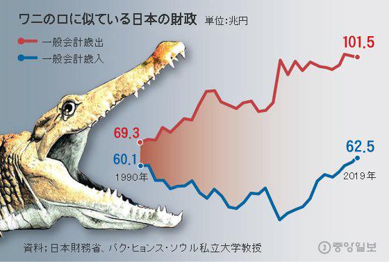 コラム】韓国の「ワニの口」グラフも日本の後を追う? | Joongang Ilbo ...