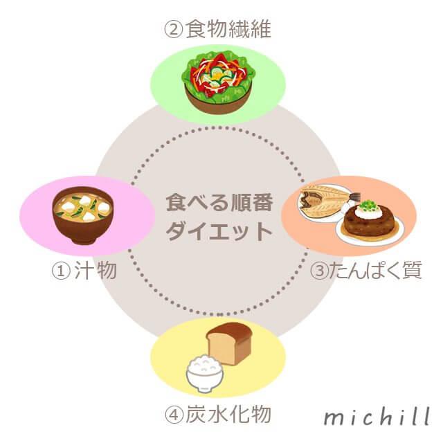 アンチエイジングな食事法☆意識して食事することで若さをキープ ...