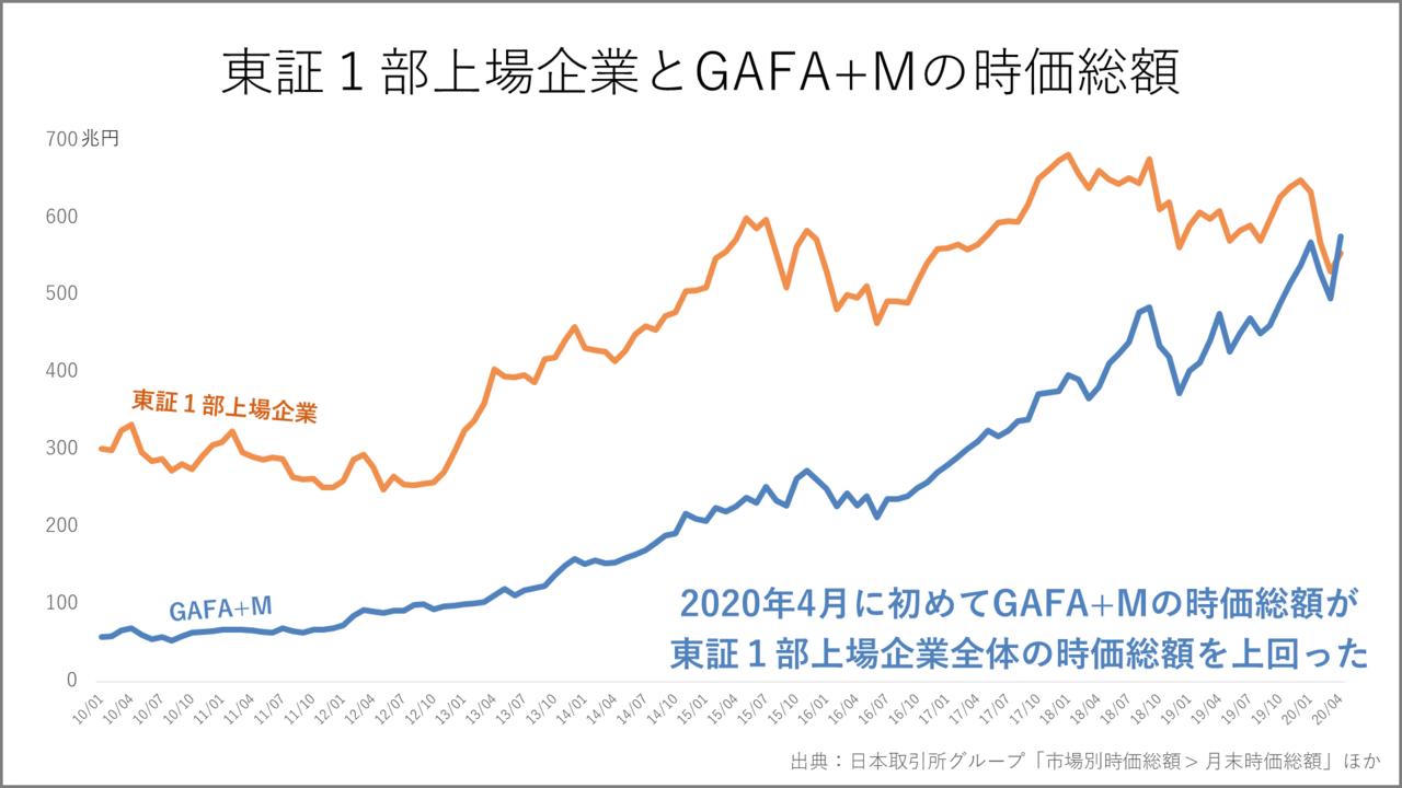 1分解説】GAFA+Mが東証1部全上場企業の時価総額を超えた日|Knight ...
