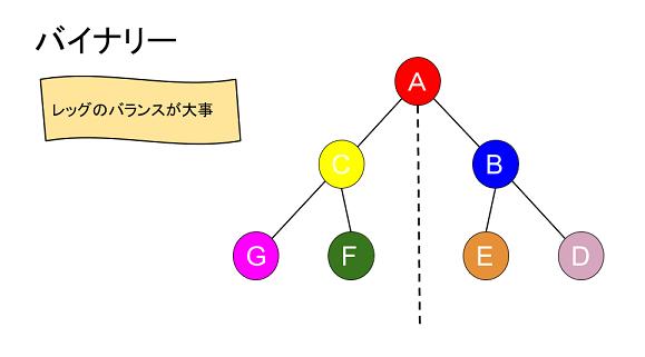 ネットワークビジネスの報酬プラン ~ 【4】バイナリー ...